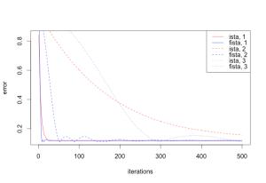 ISTA vs FISTA, 500 iterations
