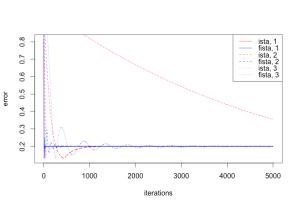 ISTA vs FISTA, 5000 iterations